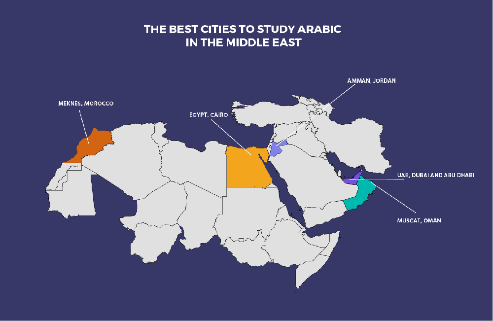best cities to study arabic language in the middle east